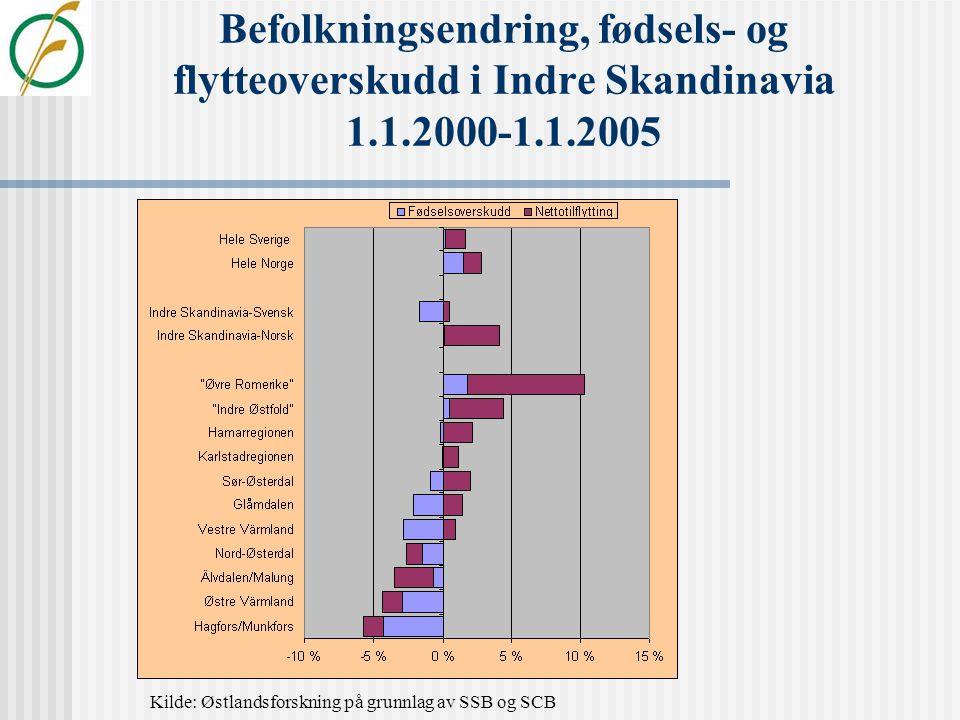 Befolkningsutviklingen i grenseregionene 1.2.1969-1.1.2005.