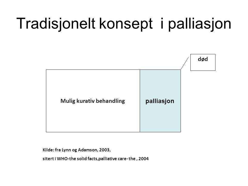 Tradisjonelt konsept i palliasjon Mulig kurativ behandling palliasjon død Kilde: fra Lynn og Adamson, 2003, sitert i WHO-the solid facts,palliative ca