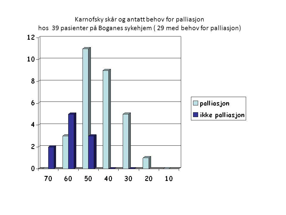 Karnofsky skår og antatt behov for palliasjon hos 39 pasienter på Boganes sykehjem ( 29 med behov for palliasjon)
