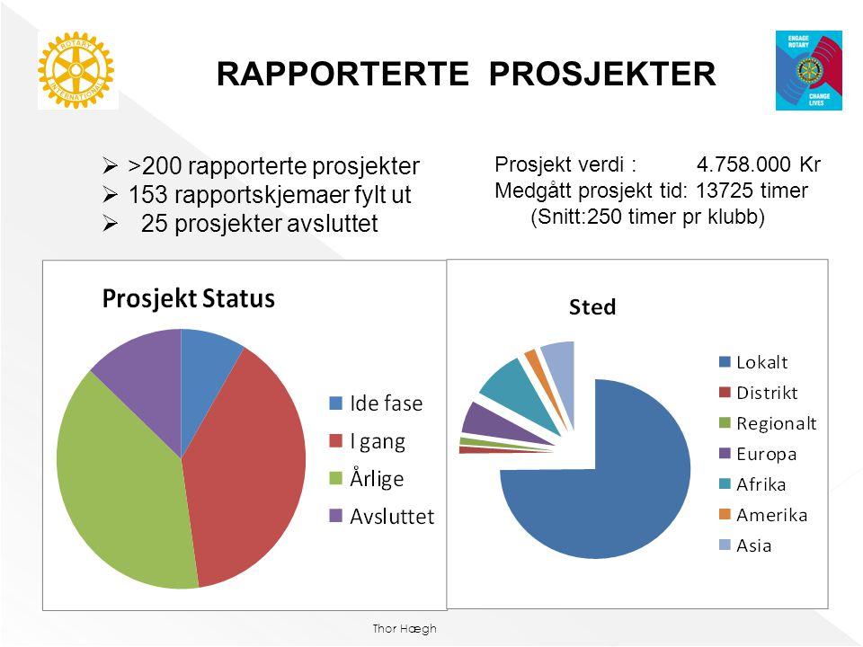 Thor Hægh RAPPORTERTE PROSJEKTER  >200 rapporterte prosjekter  153 rapportskjemaer fylt ut  25 prosjekter avsluttet Prosjekt verdi : 4.758.000 Kr M