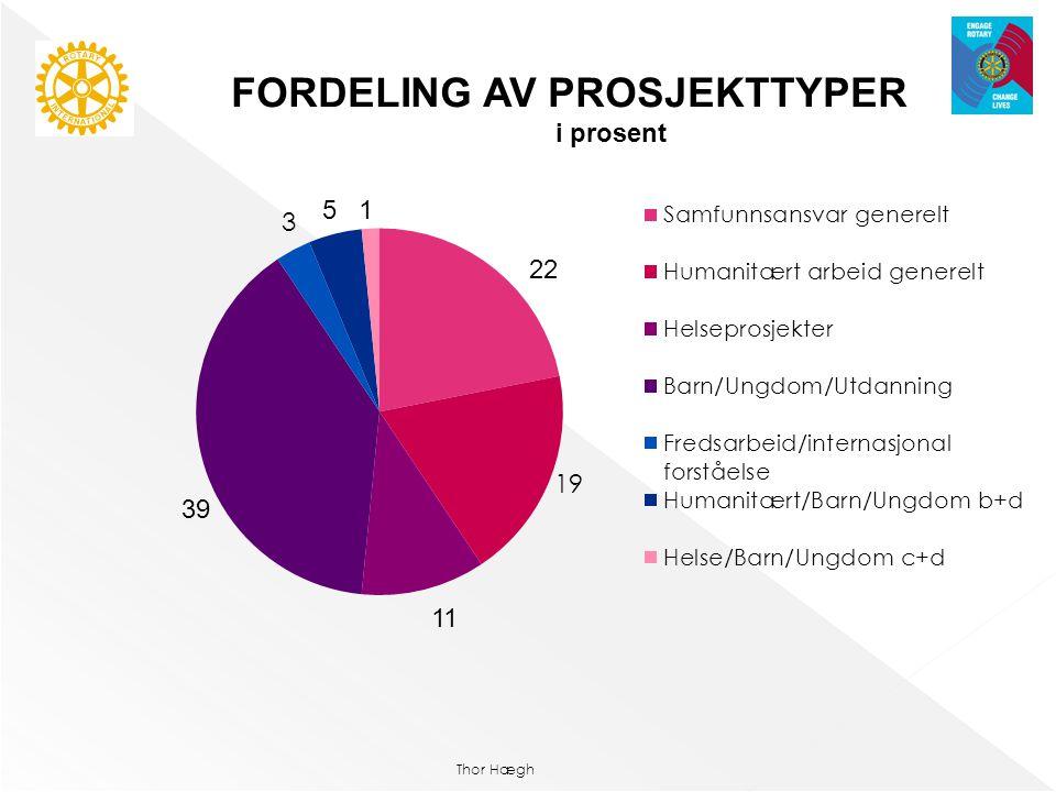 Thor Hægh FORDELING AV PROSJEKTTYPER i prosent 22 11 39 51
