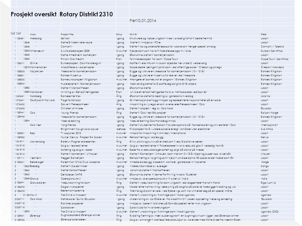 Thor Hægh Prosjekt oversikt Rotary Distrikt 2310 Per10.01.2014 Nr KlubbProsjekt tittelStatusFormål Sted 112848-1 AkersborgSeiltoktI gangStrukturere og