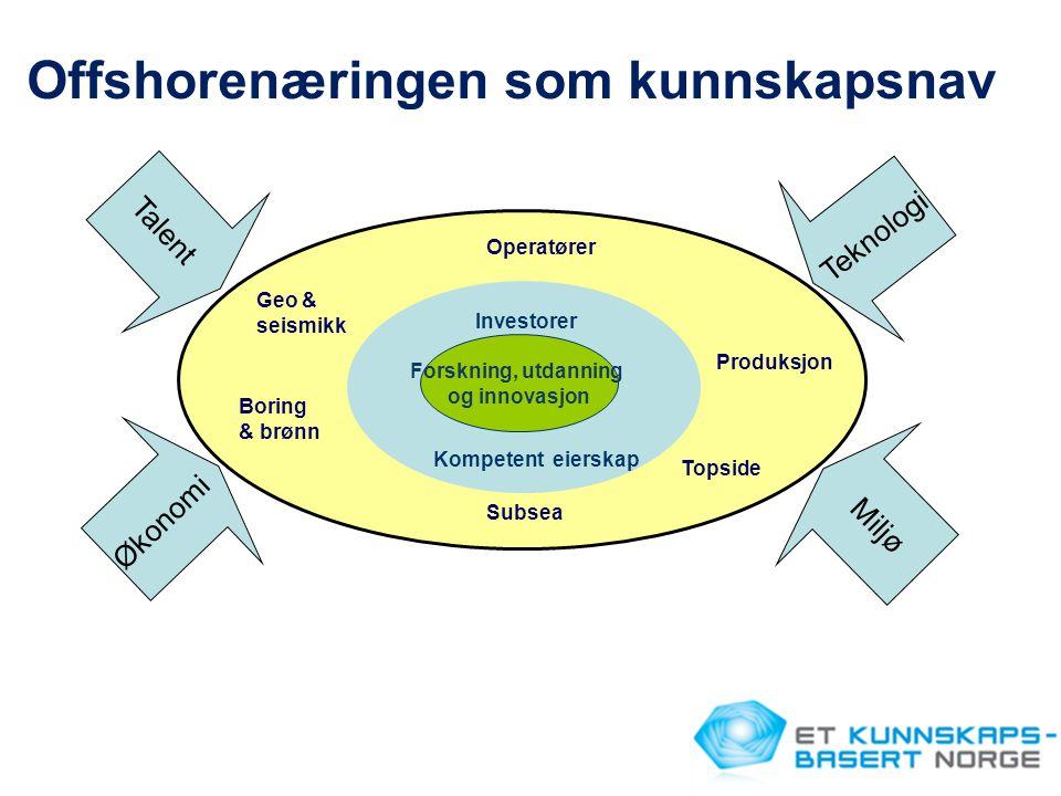 Talent Økonomi Miljø Teknologi Operatører Topside Boring & brønn Geo & seismikk Subsea Produksjon Investorer Kompetent eierskap Forskning, utdanning og innovasjon Offshorenæringen som kunnskapsnav