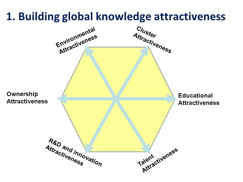 Cluster Attractiveness EducationalAttractiveness Talent Attractiveness R&D and innovation Attractiveness EnvironmentalAttractiveness Ownership Attractiveness 1.