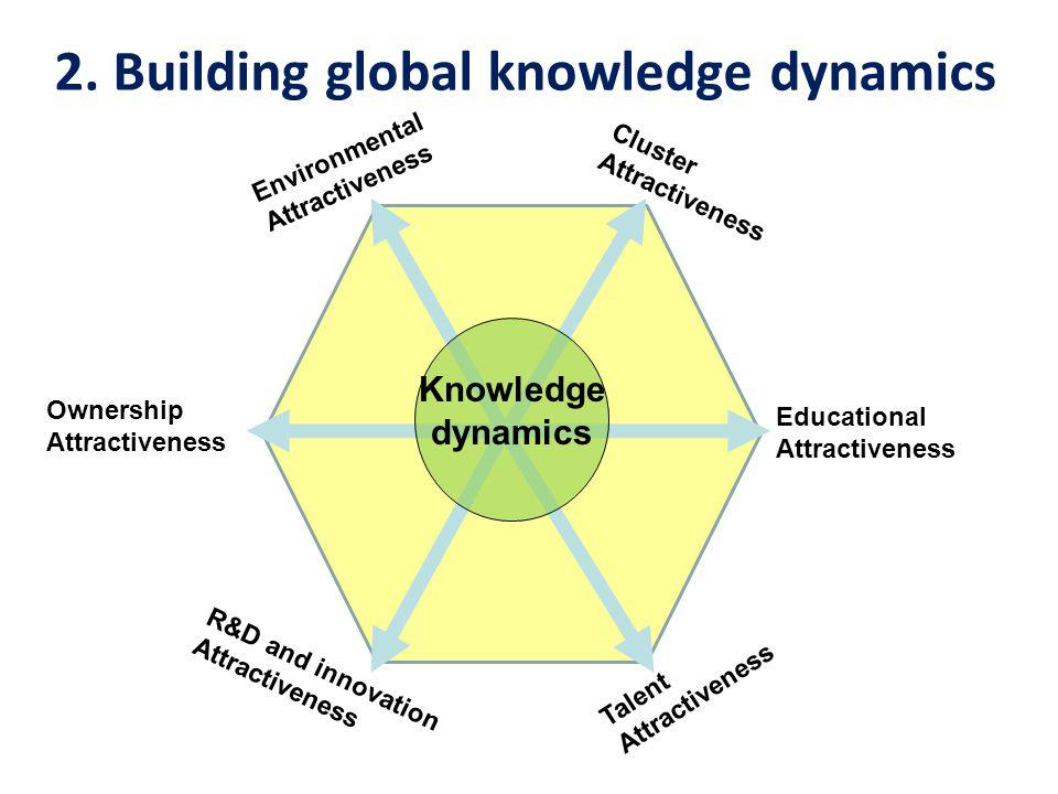 Cluster Attractiveness EducationalAttractiveness Talent Attractiveness R&D and innovation Attractiveness EnvironmentalAttractiveness Ownership Attractiveness 2.