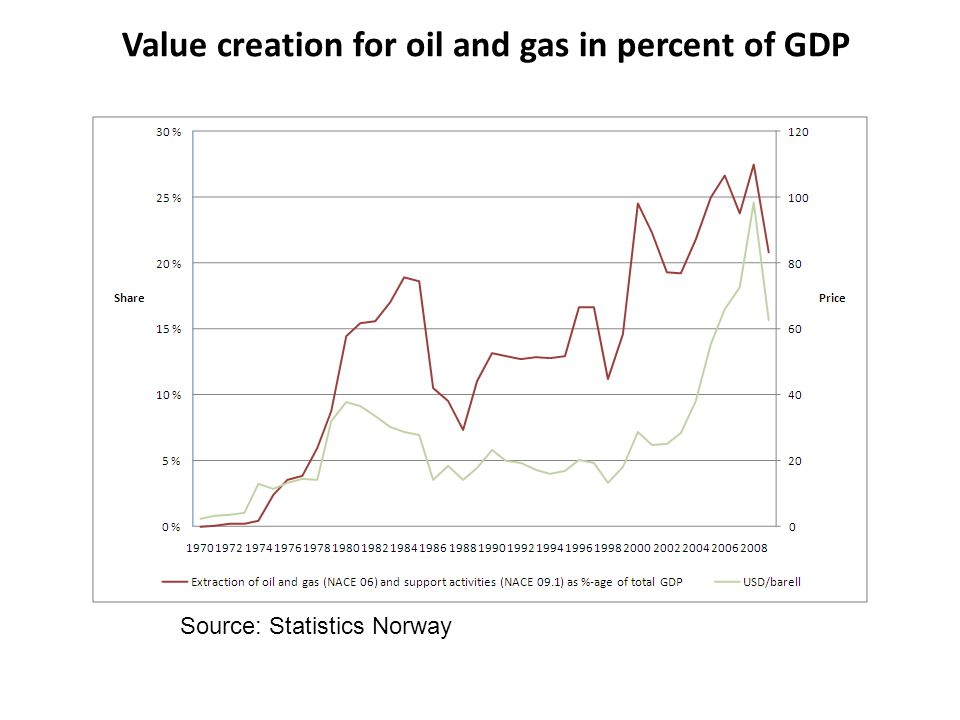Value creation for oil and gas in percent of GDP Source: Statistics Norway