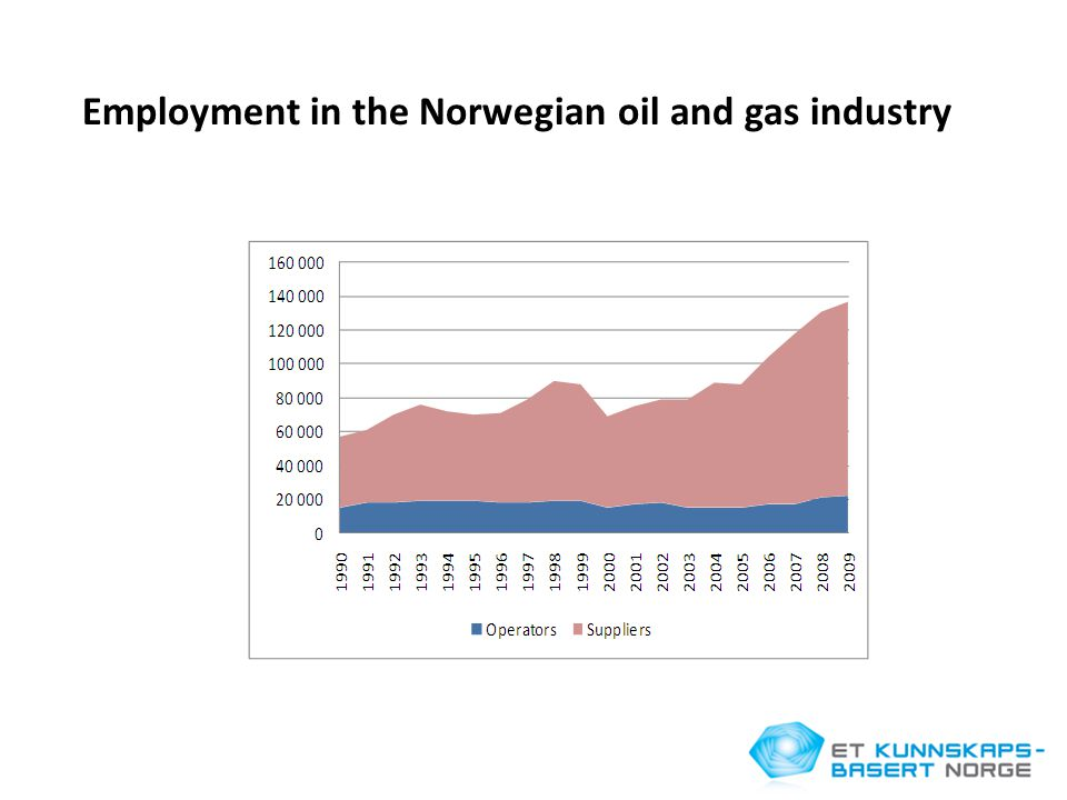 Employment in the Norwegian oil and gas industry