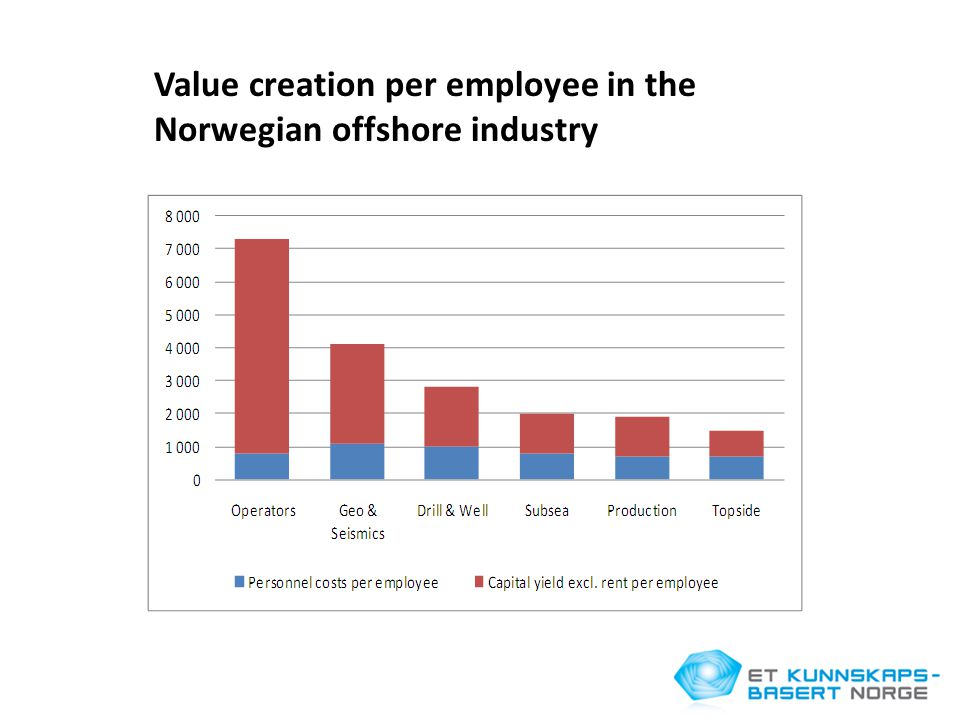 Value creation per employee in the Norwegian offshore industry