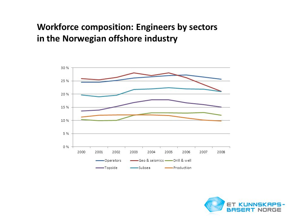 Workforce composition: Engineers by sectors in the Norwegian offshore industry