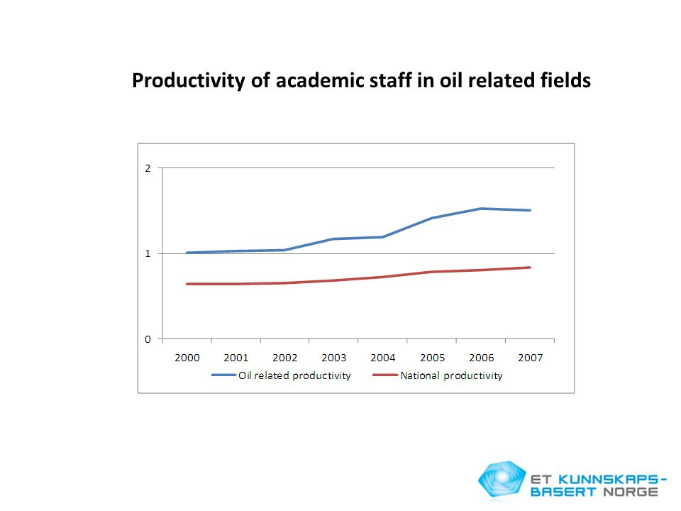 Productivity of academic staff in oil related fields
