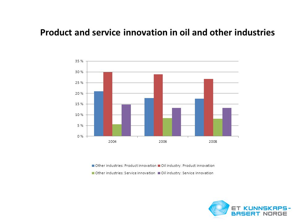 Product and service innovation in oil and other industries