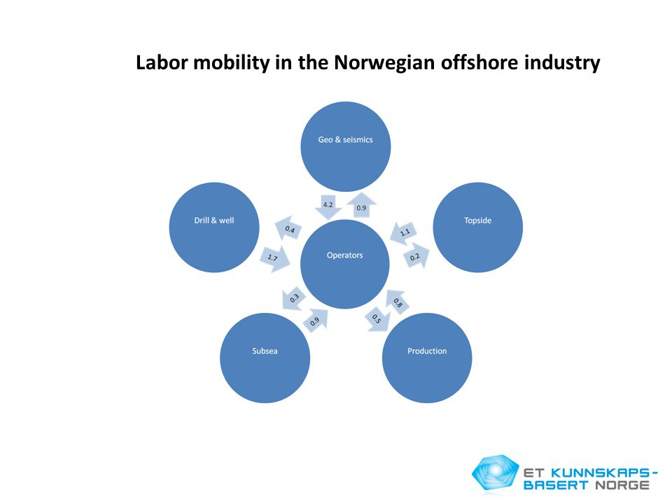 Labor mobility in the Norwegian offshore industry