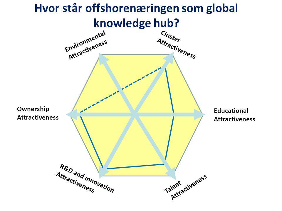 Cluster Attractiveness EducationalAttractiveness Talent Attractiveness R&D and innovation Attractiveness EnvironmentalAttractiveness Ownership Attractiveness Hvor står offshorenæringen som global knowledge hub