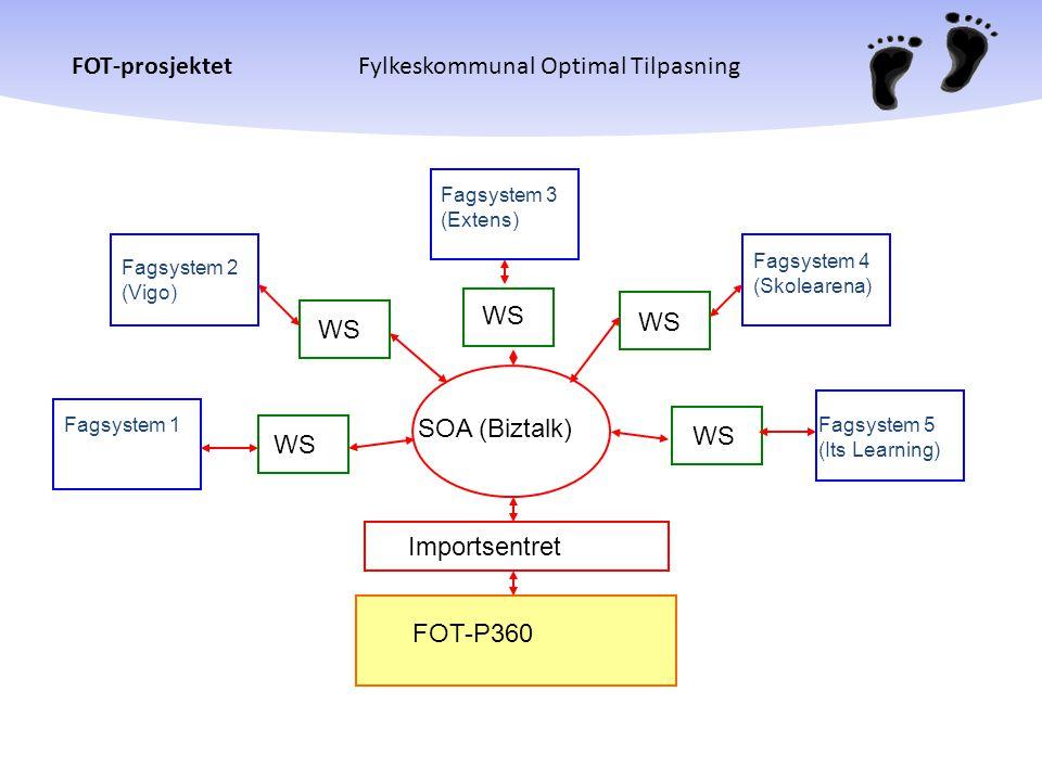 FOT-prosjektetFylkeskommunal Optimal Tilpasning FOT-P360 SOA (Biztalk) Importsentret Fagsystem 2 (Vigo) Fagsystem 1 Fagsystem 3 (Extens) Fagsystem 4 (