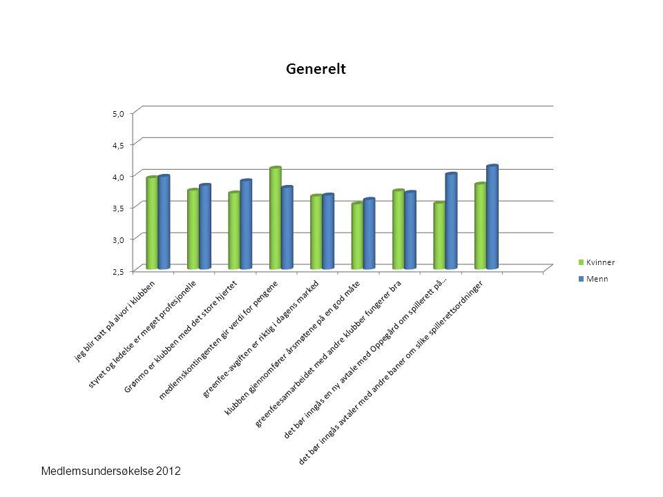 Medlemsundersøkelse 2012 Generelt