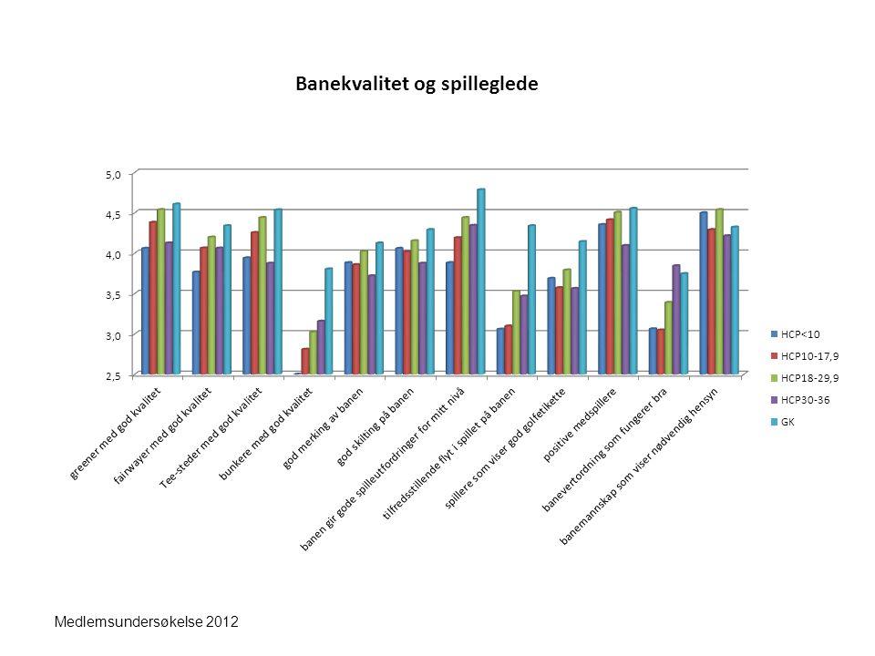 Banekvalitet og spilleglede Medlemsundersøkelse 2012
