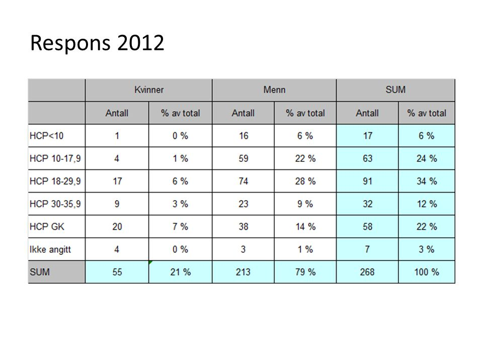 Treningsmuligheter og protilbud Medlemsundersøkelse 2012