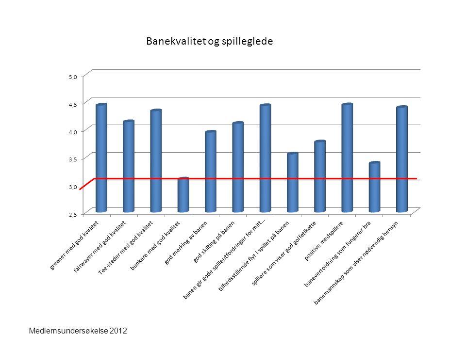 Medlemsundersøkelse 2012 Banekvalitet og spilleglede