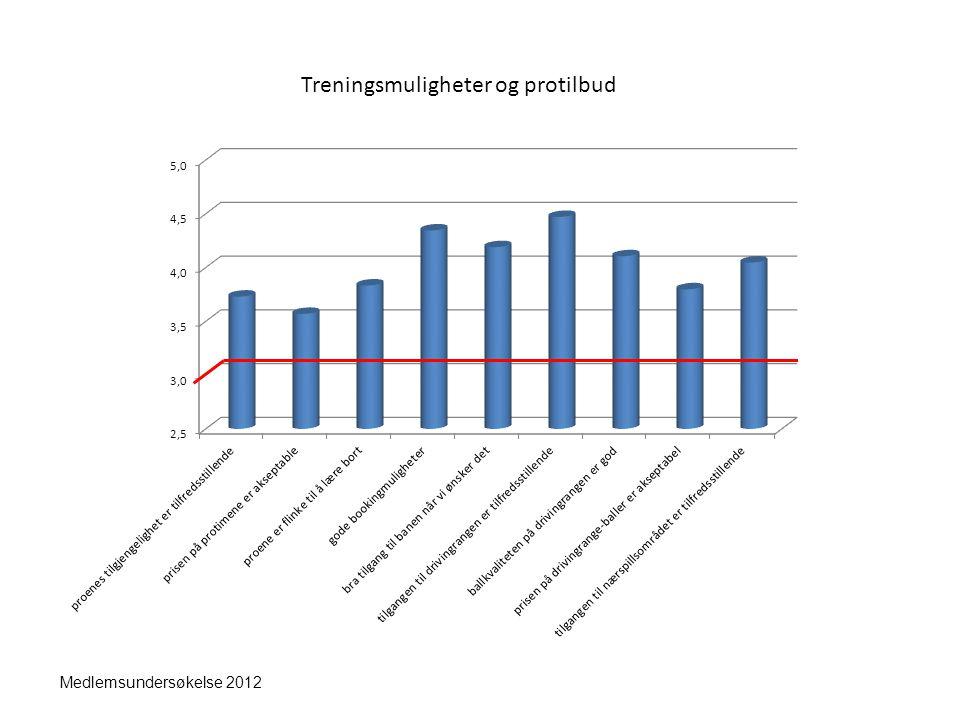 Generelt Medlemsundersøkelse 2012