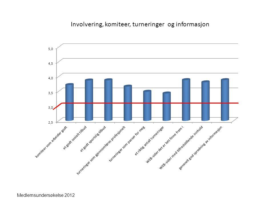 Medlemsundersøkelse 2012 I klubbhuset, proshop, kafeteria og administrasjon