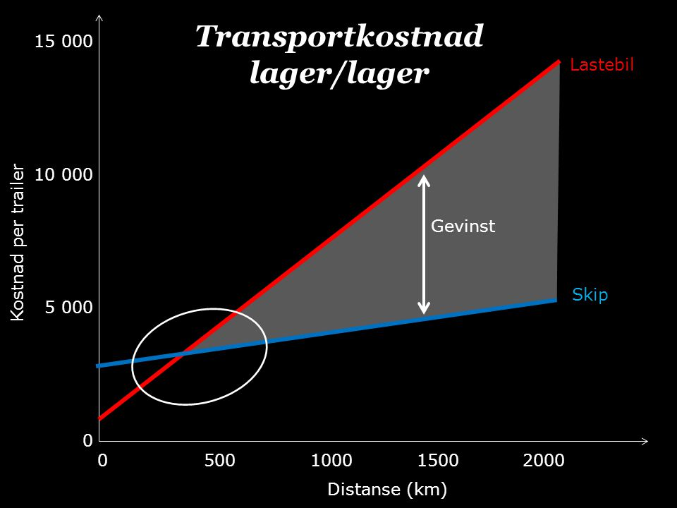 Distanse (km) 0500100015002000 Kostnad per trailer 15 000 10 000 5 000 0 Lastebil Skip Transportkostnad lager/lager Gevinst
