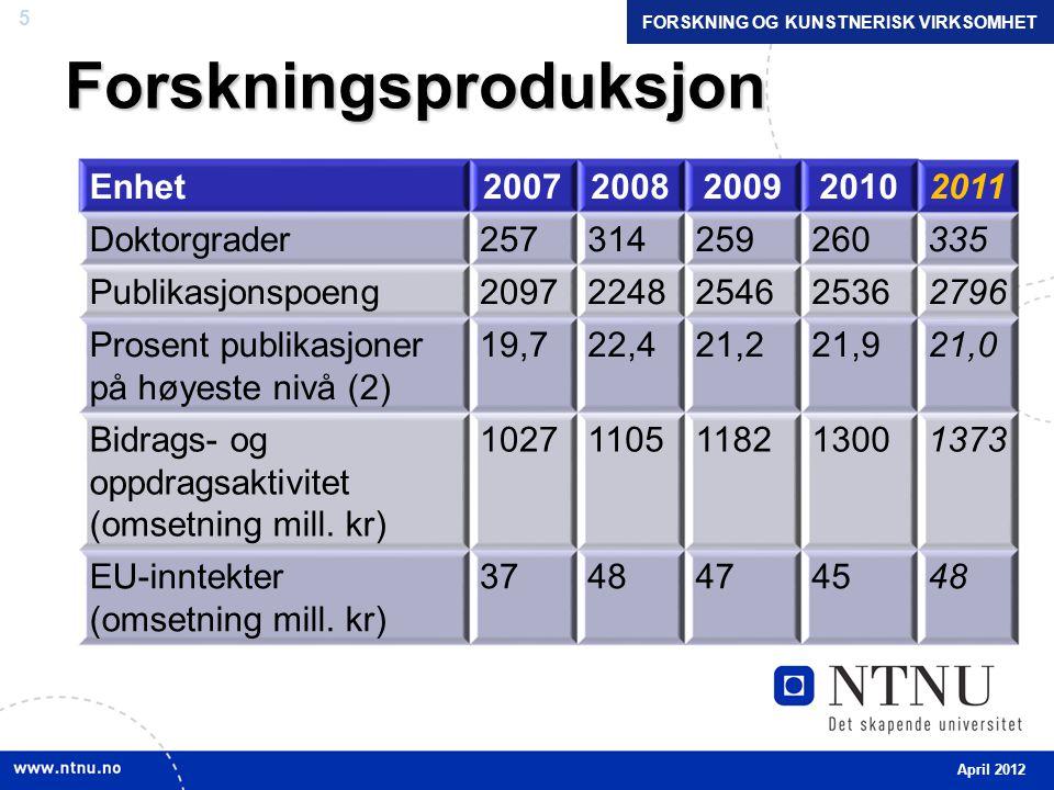 6Publisering FORSKNING OG KUNSTNERISK VIRKSOMHET Publikasjonsform200920102011 Periodika artikler213322342598 Antologi artikler744731741 Monografier373237