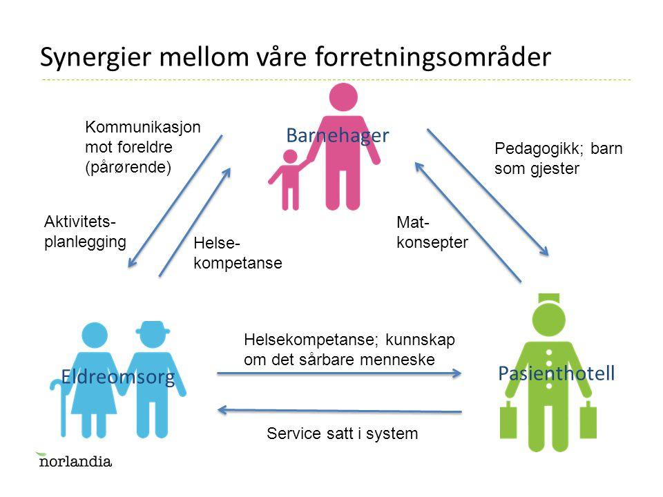 Synergier mellom våre forretningsområder Service satt i system Helsekompetanse; kunnskap om det sårbare menneske Kommunikasjon mot foreldre (pårørende) Aktivitets- planlegging Helse- kompetanse Pedagogikk; barn som gjester Mat- konsepter Eldreomsorg Pasienthotell Barnehager