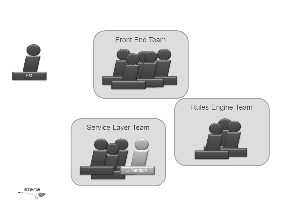 Rules Engine Team Front End Team Service Layer Team PM J Random