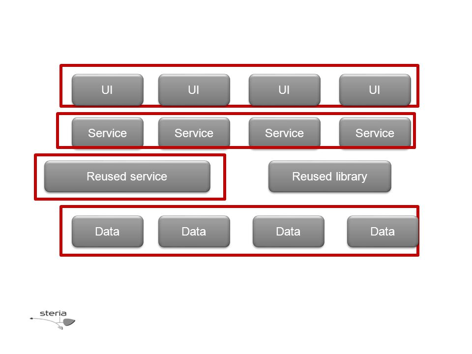 UI Service Data Reused service Reused library