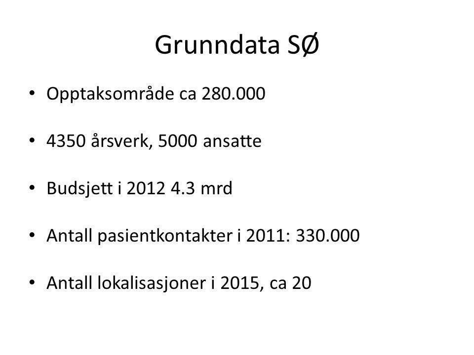Grunndata SØ • Opptaksområde ca 280.000 • 4350 årsverk, 5000 ansatte • Budsjett i 2012 4.3 mrd • Antall pasientkontakter i 2011: 330.000 • Antall loka