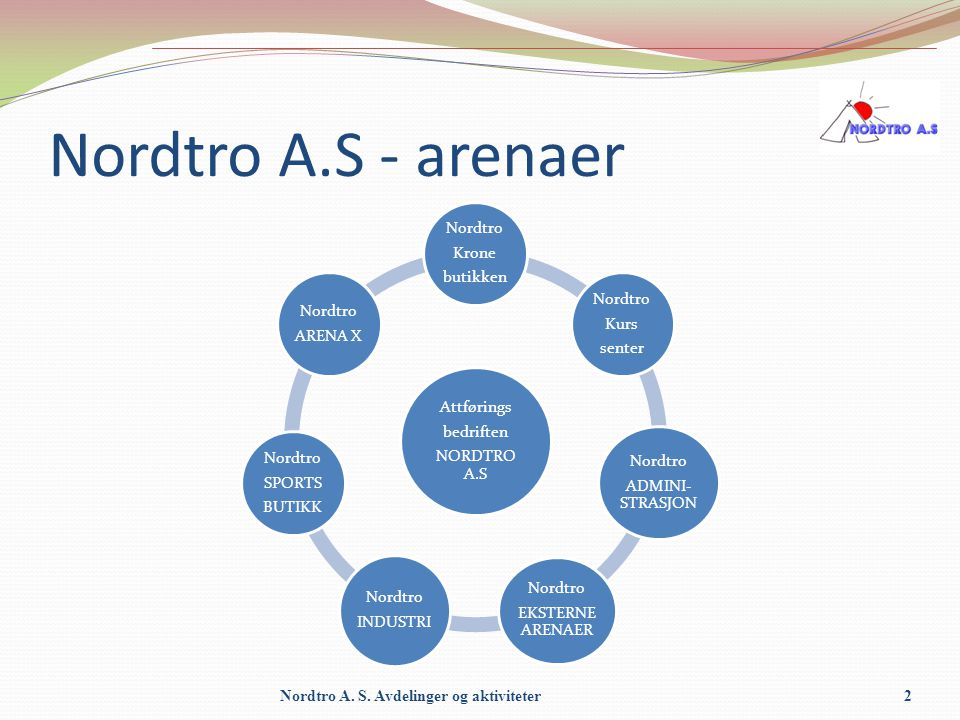 Nordtro A.S - arenaer Attførings bedriften NORDTRO A.S Nordtro Krone butikken Nordtro Kurs senter Nordtro ADMINI- STRASJON Nordtro EKSTERNE ARENAER No