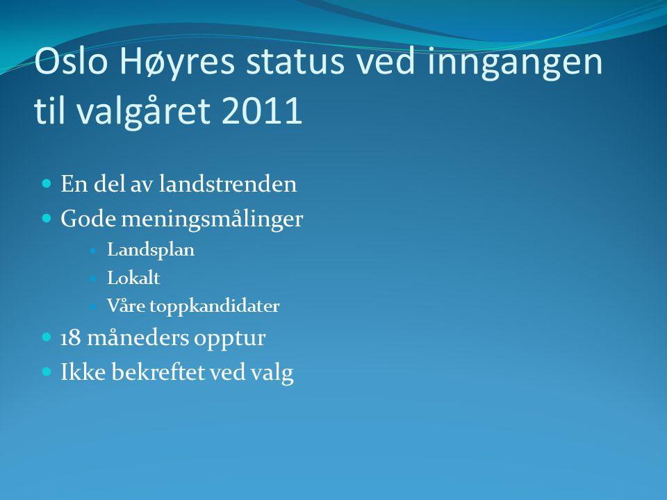 Oslo Høyres status ved inngangen til valgåret 2011  En del av landstrenden  Gode meningsmålinger  Landsplan  Lokalt  Våre toppkandidater  18 måneders opptur  Ikke bekreftet ved valg