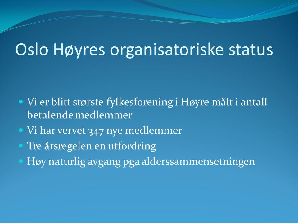 Oslo Høyres organisatoriske status  Vi er blitt største fylkesforening i Høyre målt i antall betalende medlemmer  Vi har vervet 347 nye medlemmer  Tre årsregelen en utfordring  Høy naturlig avgang pga alderssammensetningen