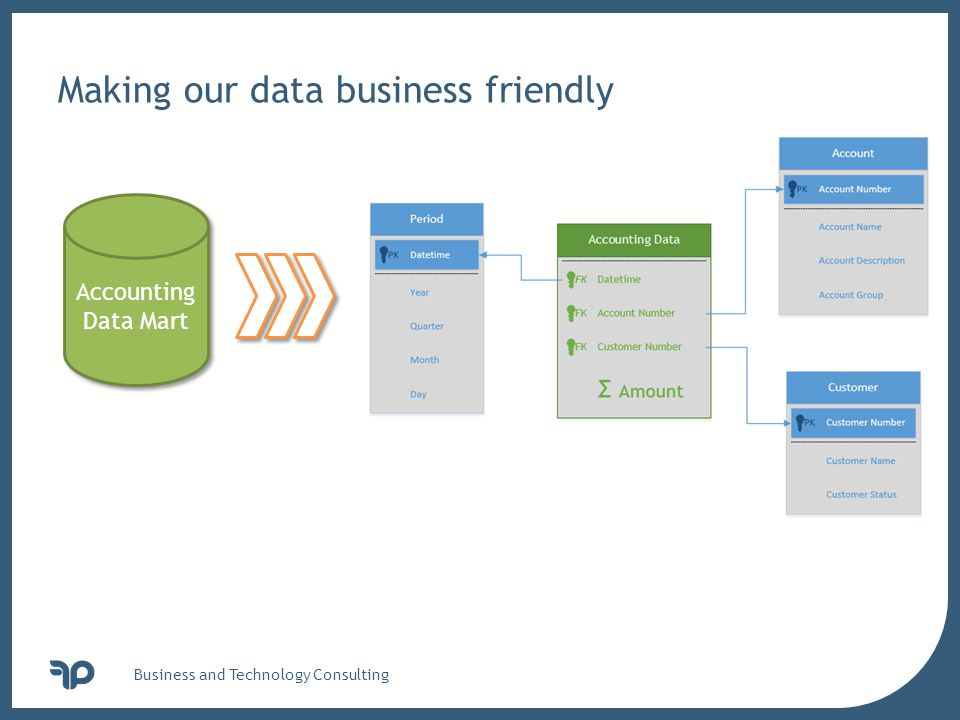 v Business and Technology Consulting Making our data business friendly Accounting Data Mart