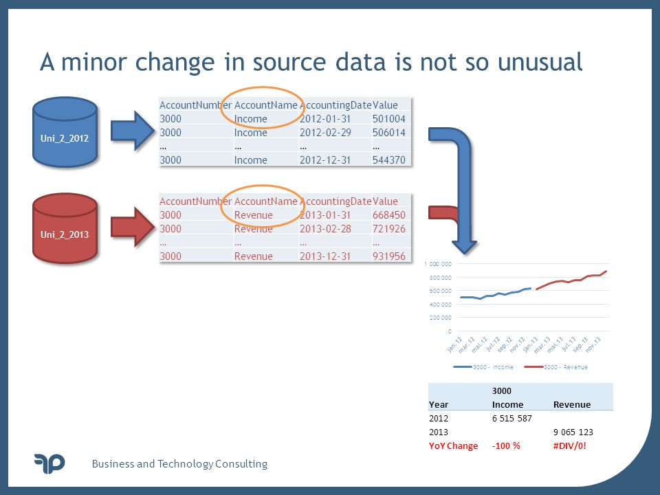 v Business and Technology Consulting A minor change in source data is not so unusual Uni_2_2012 3000 YearIncomeRevenue 20126 515 587 20139 065 123 YoY Change-100 %#DIV/0.