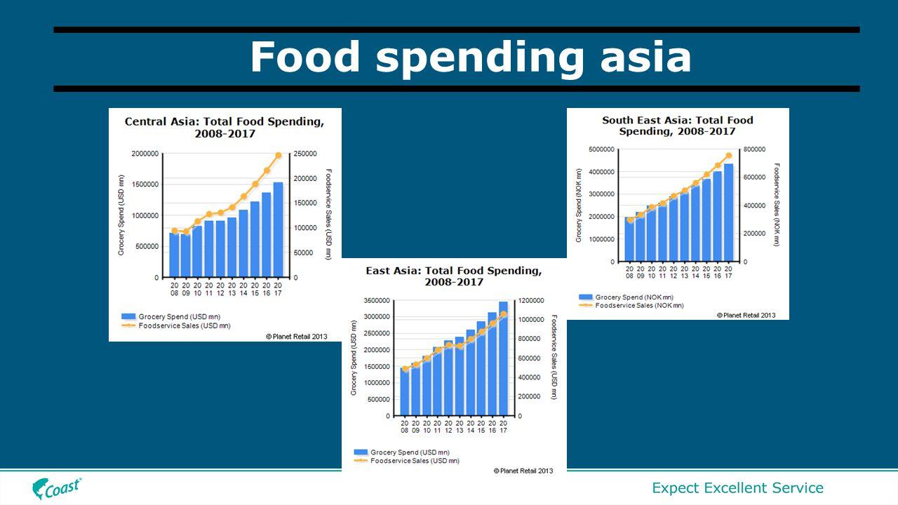 Food spending asia