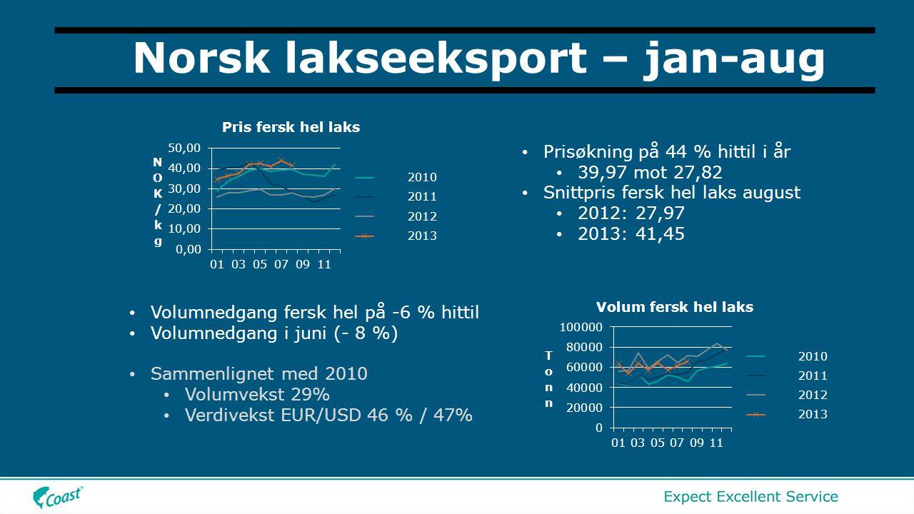 Norsk lakseeksport – jan-aug • Volumnedgang fersk hel på -6 % hittil • Volumnedgang i juni (- 8 %) • Sammenlignet med 2010 • Volumvekst 29% • Verdivekst EUR/USD 46 % / 47% • Prisøkning på 44 % hittil i år • 39,97 mot 27,82 • Snittpris fersk hel laks august • 2012: 27,97 • 2013: 41,45