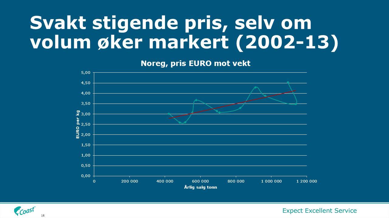 Svakt stigende pris, selv om volum øker markert (2002-13) 16