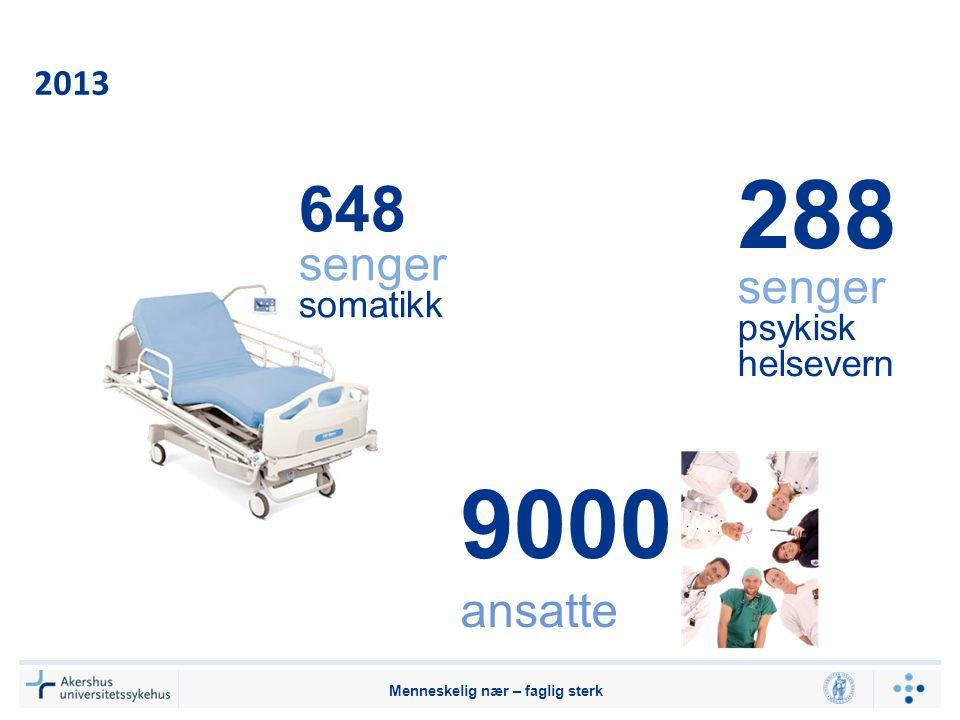Menneskelig nær – faglig sterk 2013 648 senger somatikk 288 senger psykisk helsevern 9000 ansatte