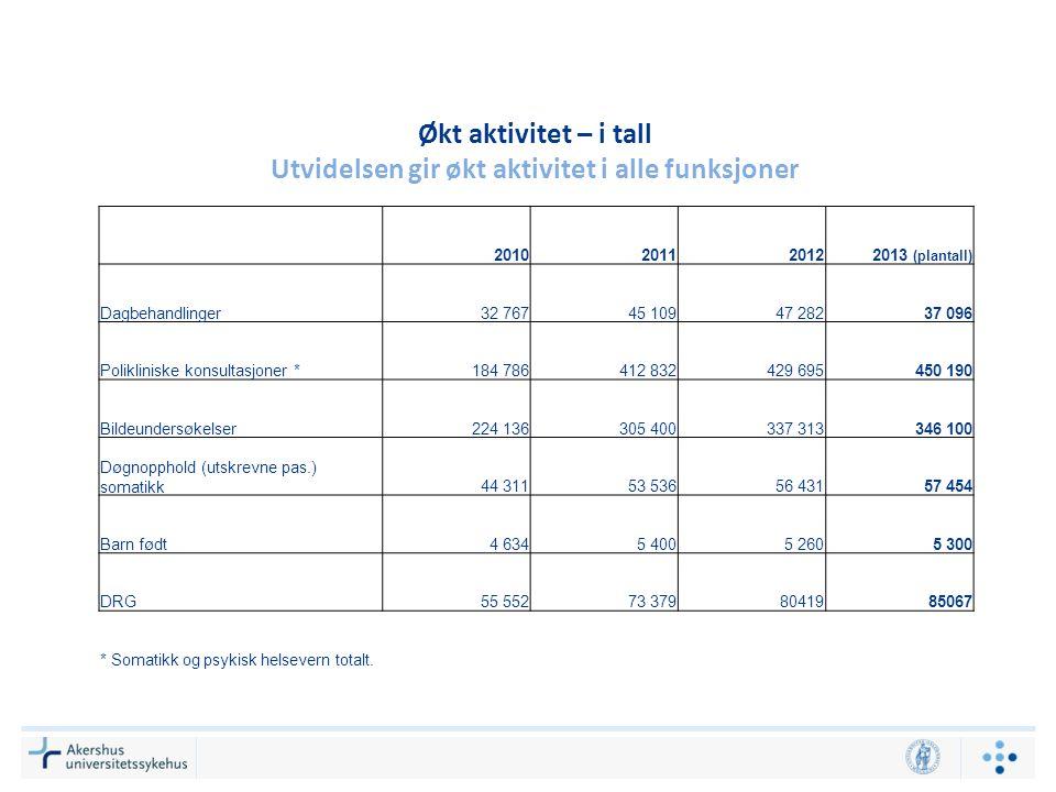 Økt aktivitet – i tall Utvidelsen gir økt aktivitet i alle funksjoner 2010201120122013 (plantall) Dagbehandlinger32 76745 10947 28237 096 Polikliniske