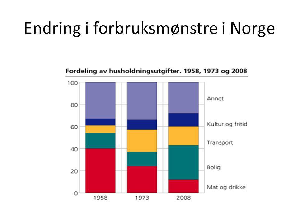 Endring i forbruksmønstre i Norge