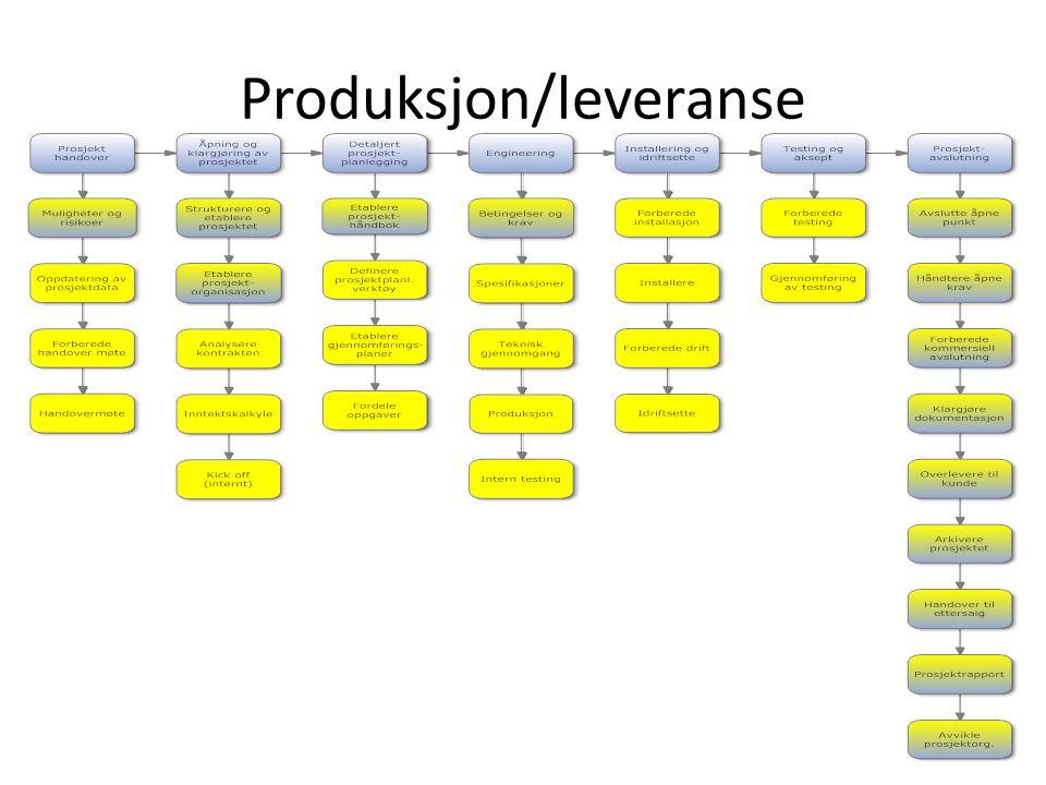 Produksjon/leveranse
