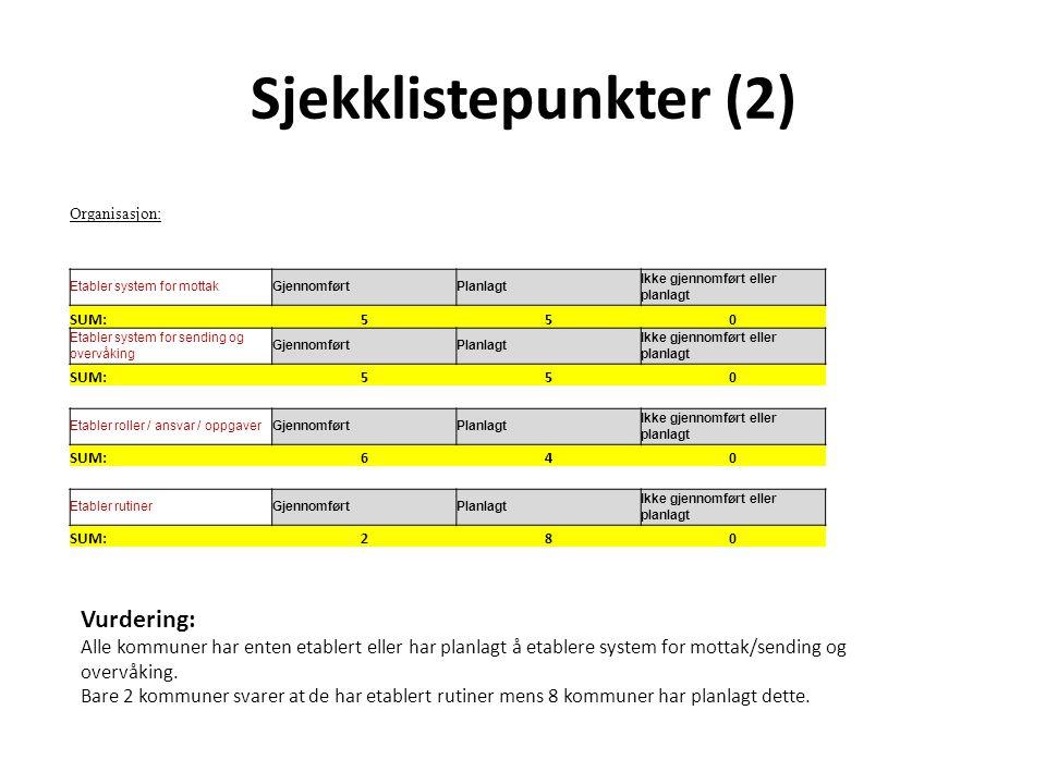 Sjekklistepunkter (2) Organisasjon: Etabler system for mottakGjennomførtPlanlagt Ikke gjennomført eller planlagt SUM:550 Etabler system for sending og