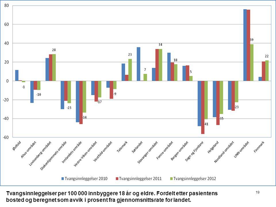 Tvangsinnleggelser per 100 000 innbyggere 18 år og eldre. Fordelt etter pasientens bosted og beregnet som avvik i prosent fra gjennomsnittsrate for la