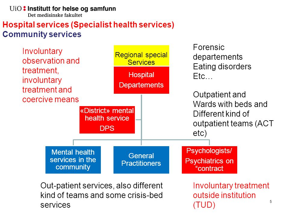 """5 Regional special Services Hospital Departements Mental health services in the community General Practitioners Psychologists/ Psychiatrics on """"contra"""
