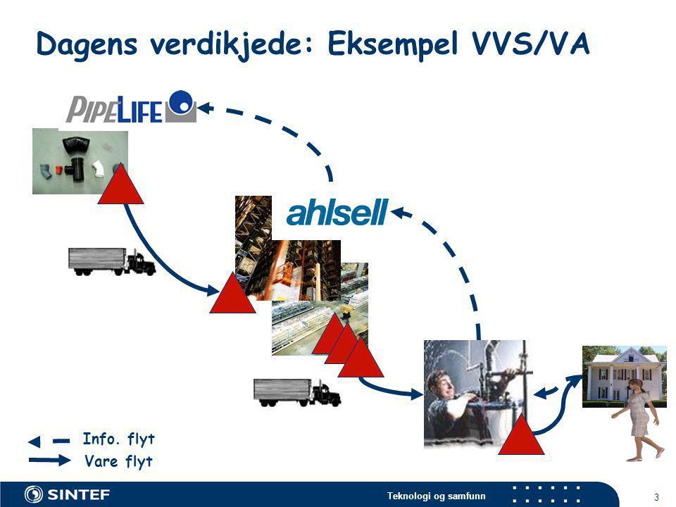 Teknologi og samfunn 3 Dagens verdikjede: Eksempel VVS/VA Info. flyt Vare flyt