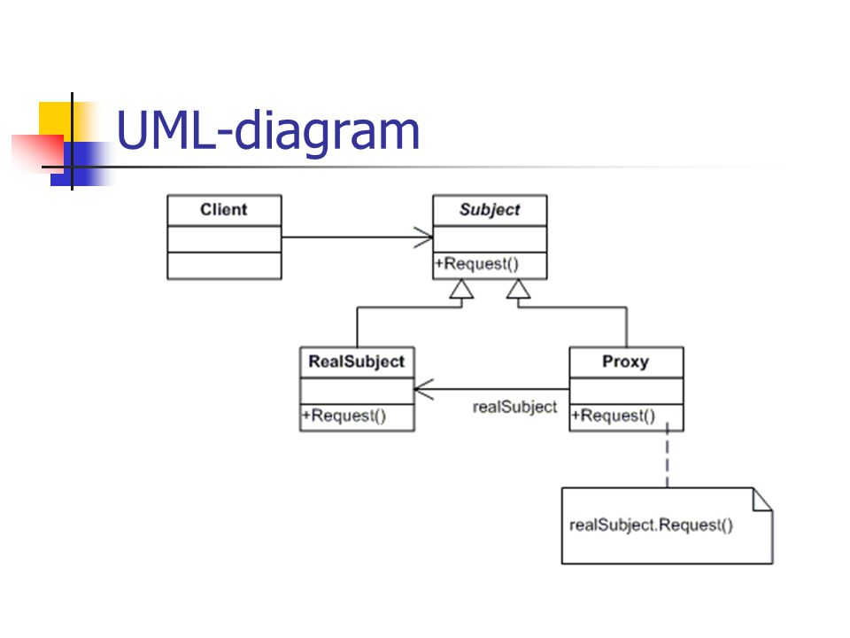 UML-diagram