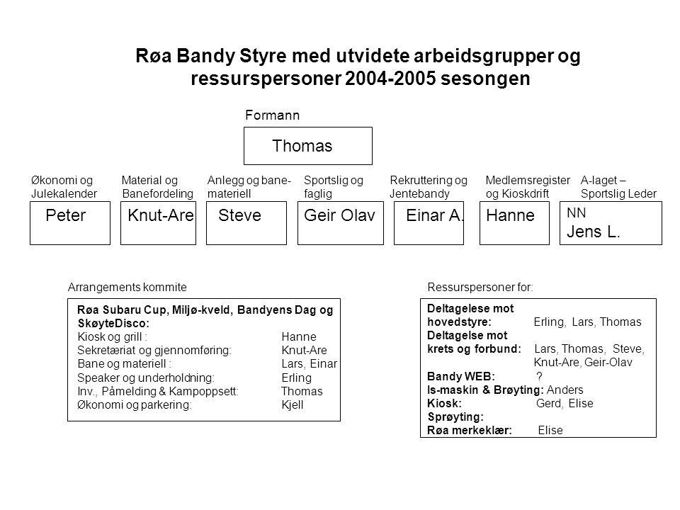 Røa Bandy Styre med utvidete arbeidsgrupper og ressurspersoner 2004-2005 sesongen Formann Økonomi og Julekalender Material og Banefordeling Anlegg og bane- materiell Sportslig og faglig Rekruttering og Jentebandy Medlemsregister og Kioskdrift A-laget – Sportslig Leder Arrangements kommite Røa Subaru Cup, Miljø-kveld, Bandyens Dag og SkøyteDisco: Kiosk og grill : Hanne Sekretæriat og gjennomføring:Knut-Are Bane og materiell : Lars, Einar Speaker og underholdning:Erling Inv., Påmelding & Kampoppsett: Thomas Økonomi og parkering:Kjell Ressurspersoner for: Deltagelese mot hovedstyre: Erling, Lars, Thomas Deltagelse mot krets og forbund: Lars, Thomas, Steve, Knut-Are, Geir-Olav Bandy WEB: .