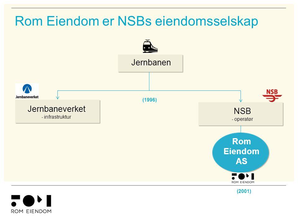 Rom Eiendom er NSBs eiendomsselskap Jernbanen Jernbaneverket - infrastruktur NSB - operatør Rom Eiendom AS (1996) (2001)