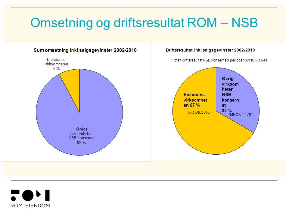 Omsetning og driftsresultat ROM – NSB Totalt driftsresultat NSB konsernet i perioden: MNOK 3 541 (MNOK 1 179) (MNOK 2 362) Eiendoms- virksomhet en 67